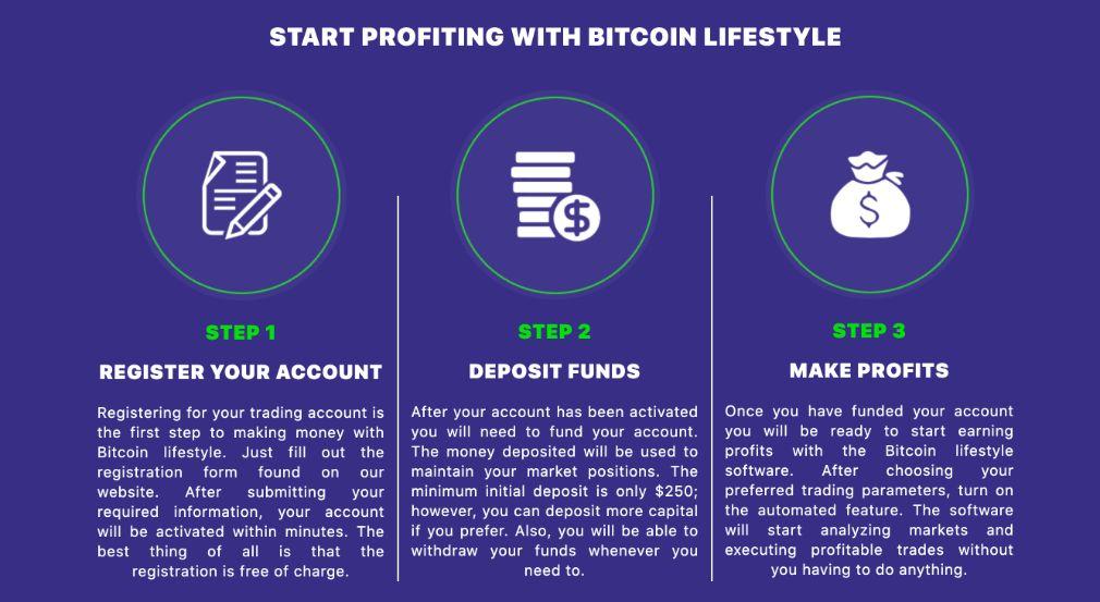 Cómo operar con Bitcoin Lifestyle