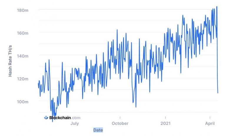 Bitcoin's-Hashrate-Dropped-During-Last-2-Weeks